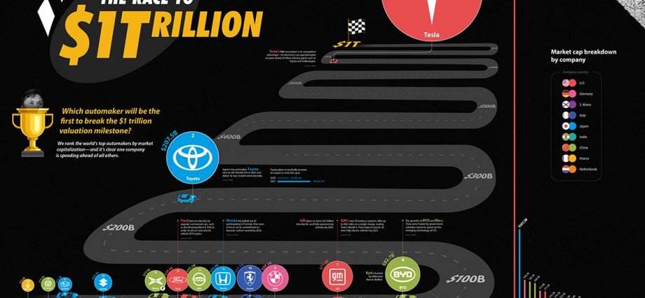 Top Car Manufacturers by Market Capitalization